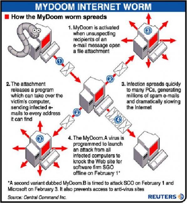the mydoom virus
