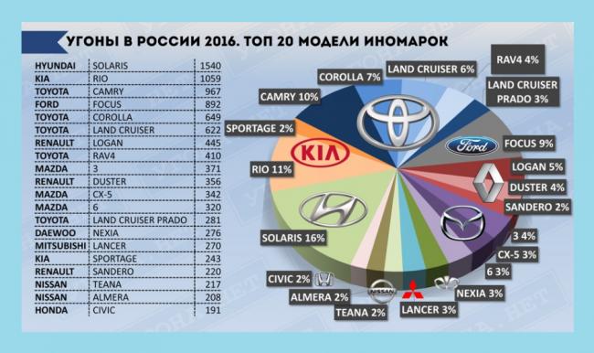 Самые угоняемые автомобили в пределах Москвы за 2019 год