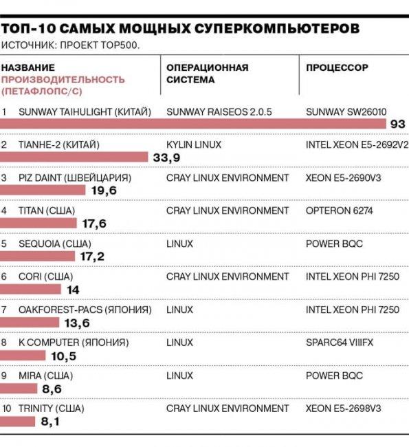 ТОП 10 Самых мощных суперкомпьютеров в мире