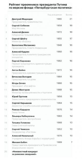 Рейтинг наиболее вероятных преемников Путина