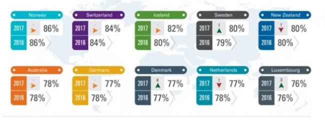 Рейтинг лучших стран для пенсионеров 2021