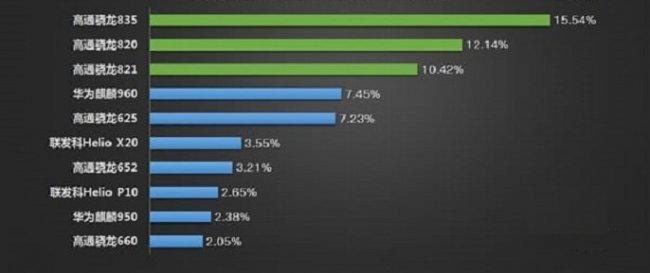 ТОП 10 Самых популярных процессоров в современных Android-смартфонах