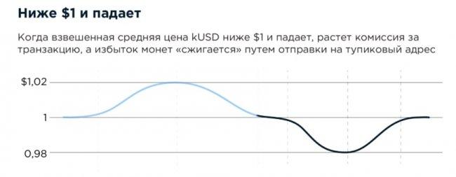 ТОП 10 Стейблкоинов на сегодняшний день